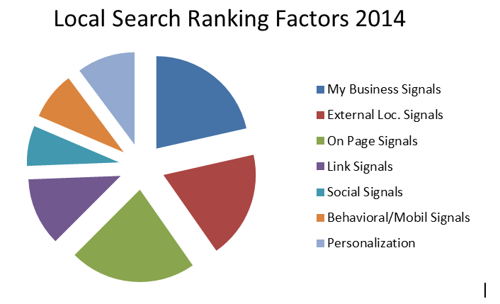 Local Search Factor 2014